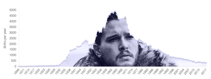 Jon was always a popular name