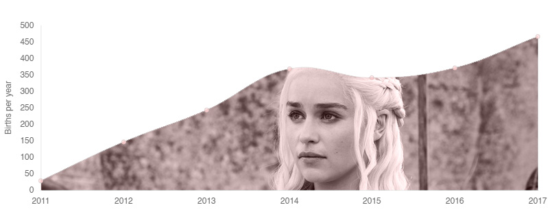 Khaleesi Baby Name Popularity Over Time