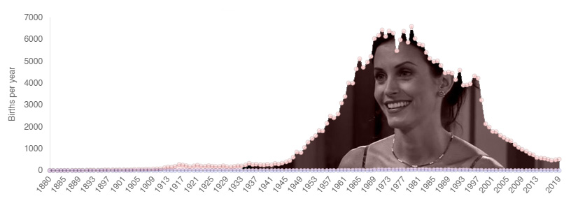 Monica Name Popularity Over Time